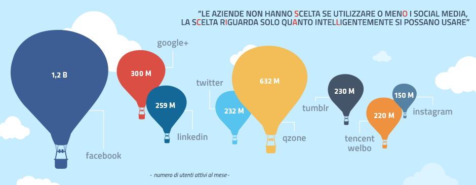 corso social media marketing per il franchising